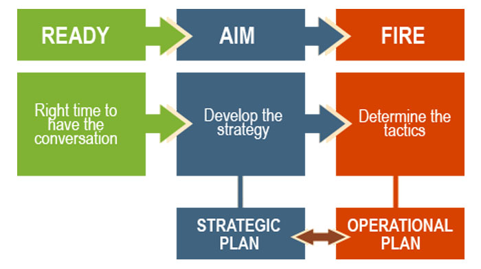 Clem Sunter - managing the strategic conversation.  Clem Sunter - conversation model by Clem Sunter.